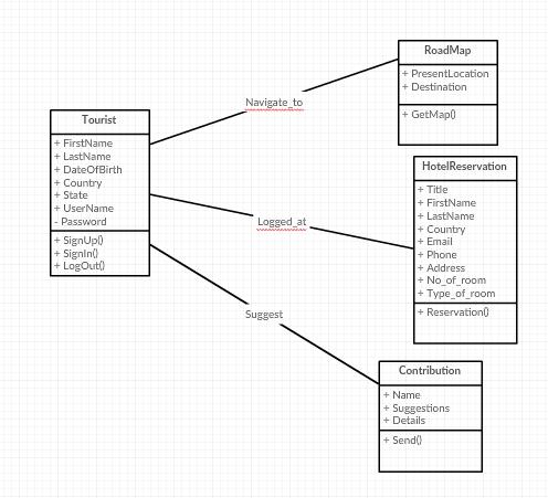 Crc Modelling Dan Class Diagram Dari Sistem Manajaemen Informasi Destinasi Wisata Bagi Turis Faishal15