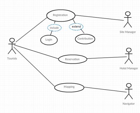 Revisi crc modelling dan class diagram dari sistem manajaemen setelah itu perbaikan selanjutnya yaitu pada urutan penulisan crc card dan class diagram dalam hal ini sebenarnya tidak ada perbaikan yang cukup banyak ccuart Gallery