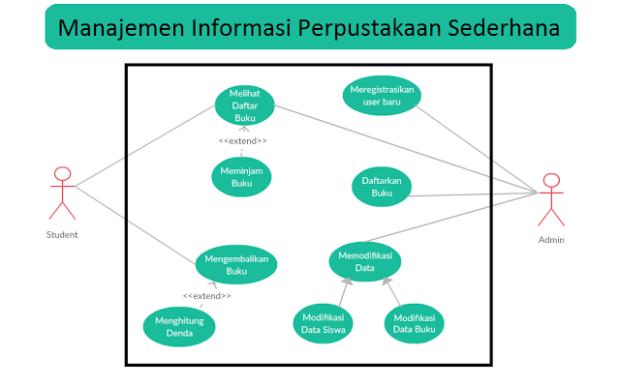 Update analisis sebuah sistem informasi sederhana library nah begitulah kira kira use case diagram yang telah kami buat selanjutnya kami memperbaharui kembali crc card dalam sistem ini crc card yang baru juga ccuart Choice Image